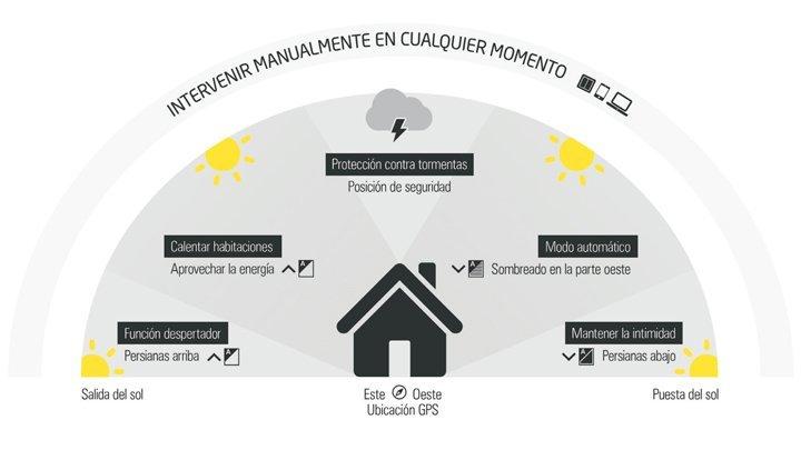 sombreado-automatico-ahorrar-climatizacion